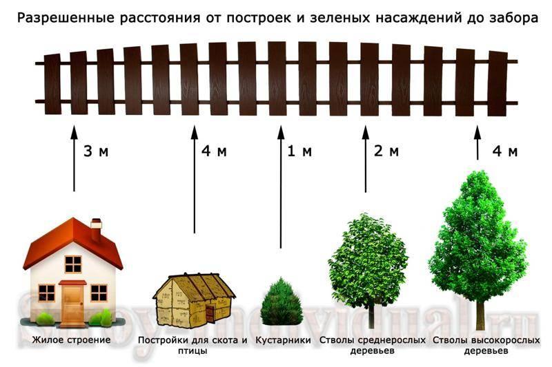 Расстояние от туалета до жилого дома соседа по нормам на участке