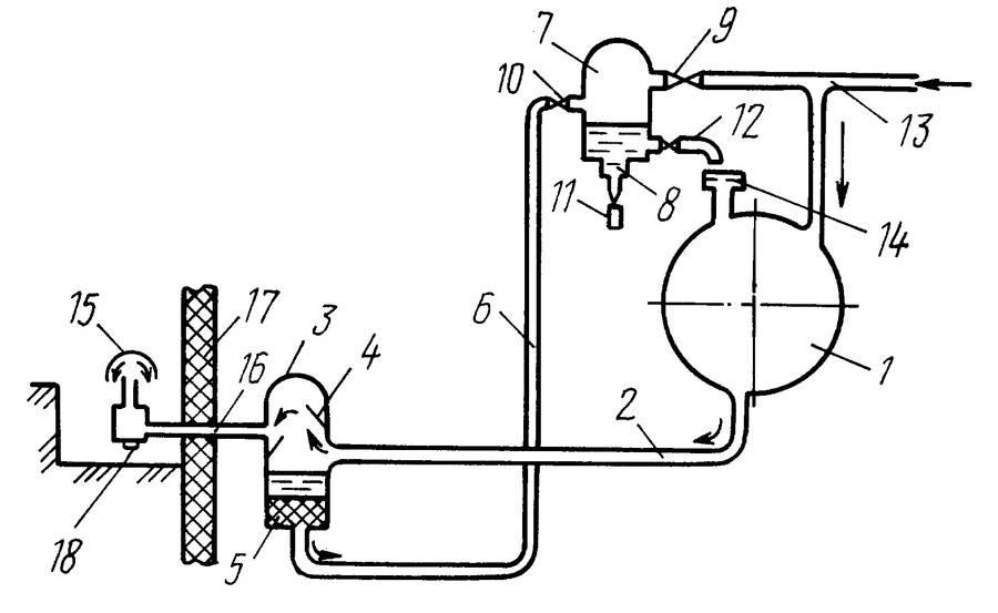 Вакуумный насос: характеристики, конструкция, принцип работы, применение