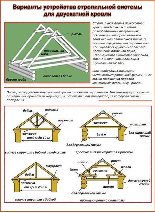 Самостоятельная постройка крыши с двумя скатами для бани