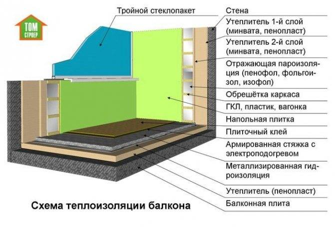 Инструкция и фото: как утеплить балкон своими руками пошагово