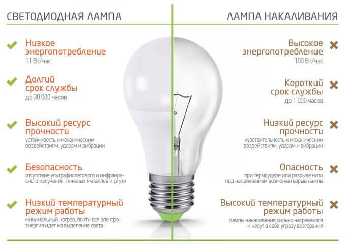 Что такое диммируемая светодиодная лампа