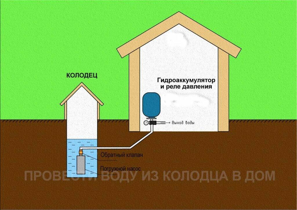 Как правильно подвести воду в частный дом из скважины или колодца: советы мастеров