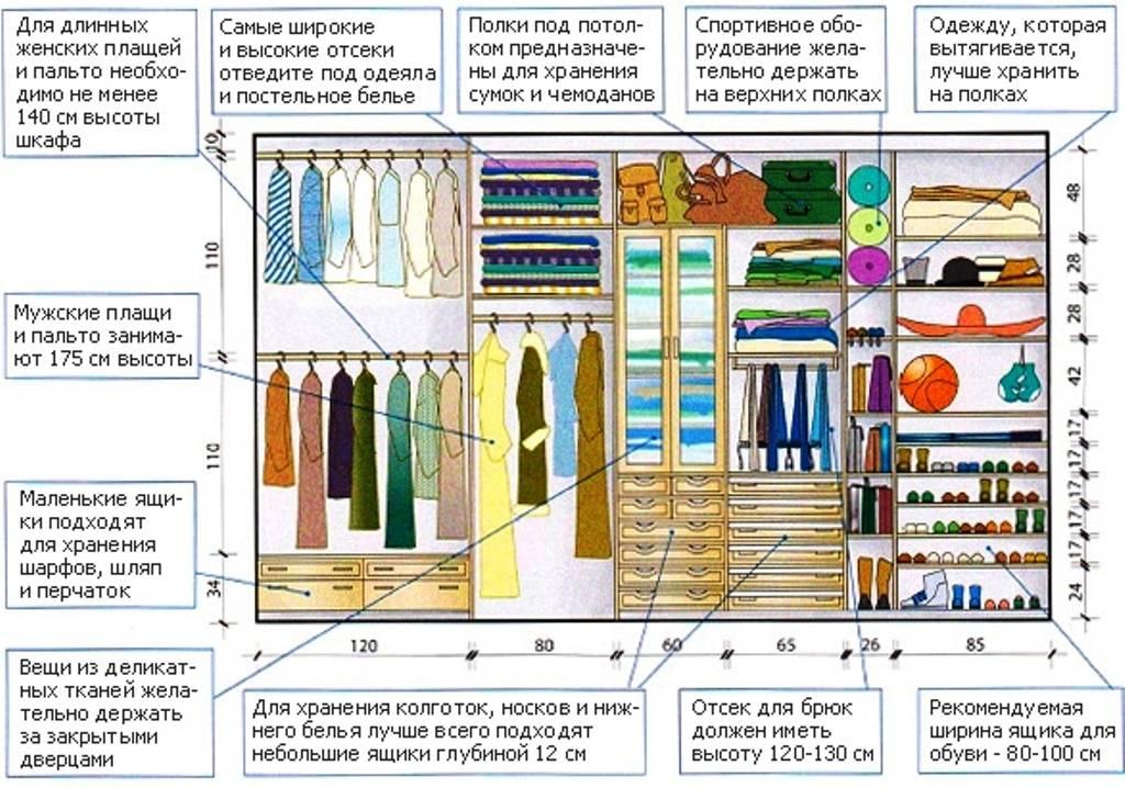 Наполнение шкафов-купе: фото с размерами и 75+ гармоничных интеграций в интерьер