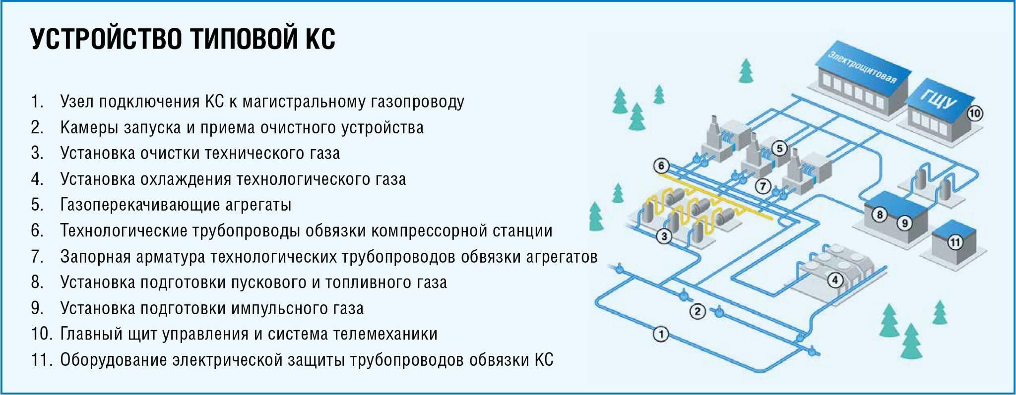 Правила эксплуатации газового оборудования в жилых домах: меры и нормы безопасного использования