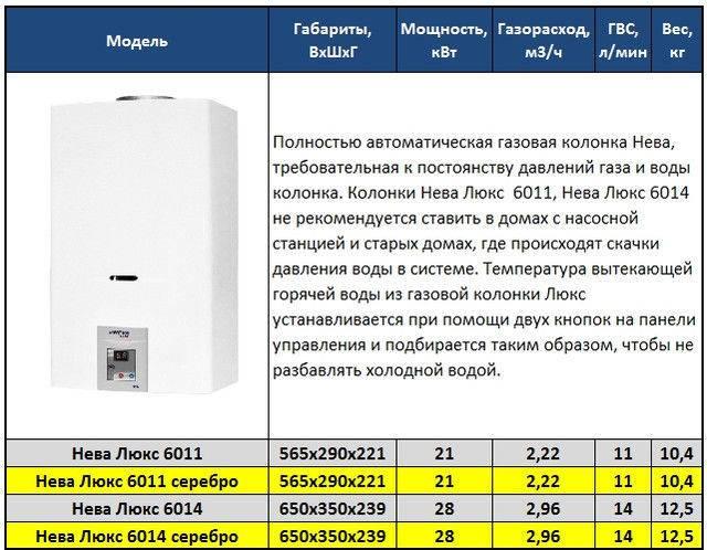 Какая газовая колонка лучше? рейтинг 2021 по надежности и качеству, какая модель самая подходящая для воды в квартире, отзывы специалистов