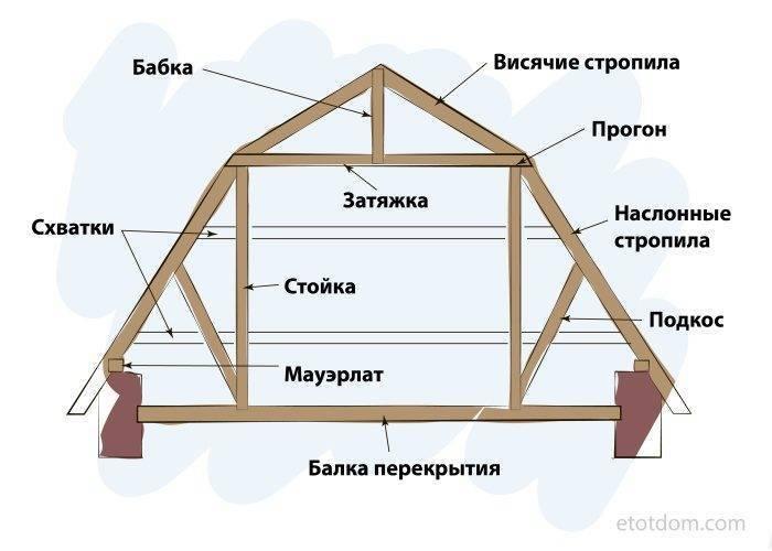 Обустройство крыши бани своими руками