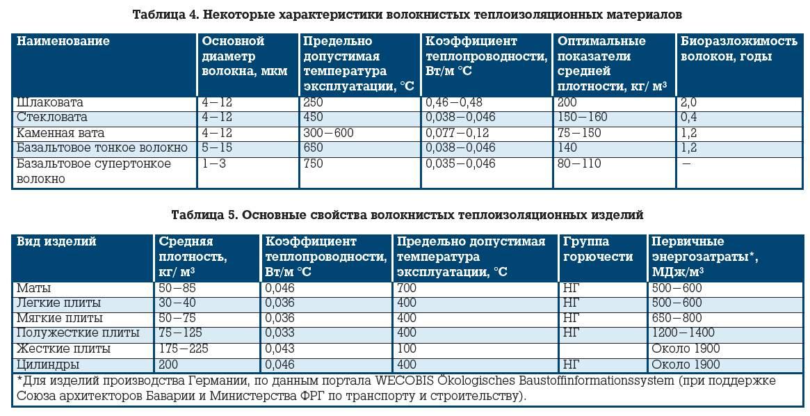 Цилиндры rockwool (25 фото): навивные и кашированные алюминиевой фольгой варианты, преимущества теплоизоляционных минераловатных изделий