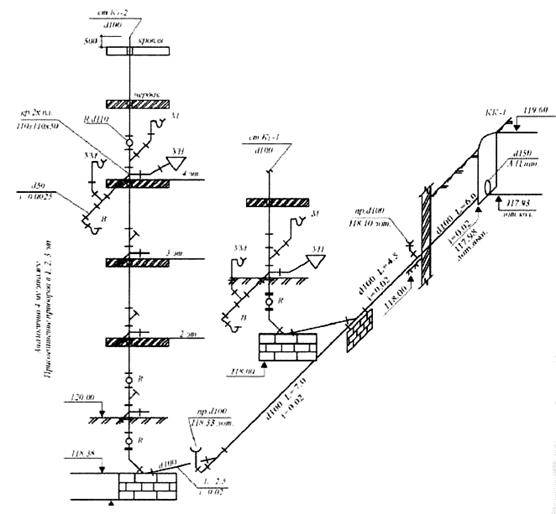 Гост водоснабжение и канализация внутренние сети: состав чертежей