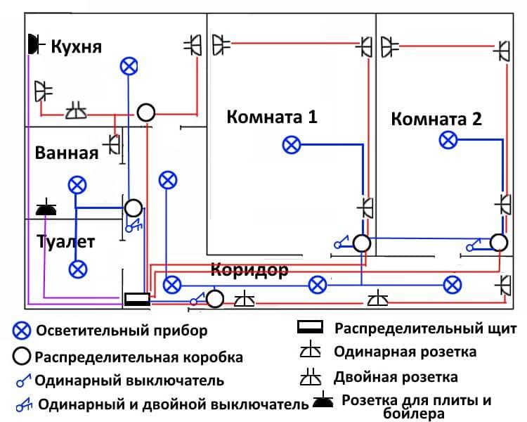 Какую схему разводки проводки выбрать для квартиры