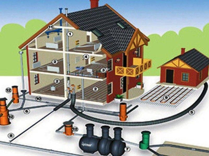 Водопровод: центральный наружный и внутренний, водопроводные сети и канализация, что это такое, виды