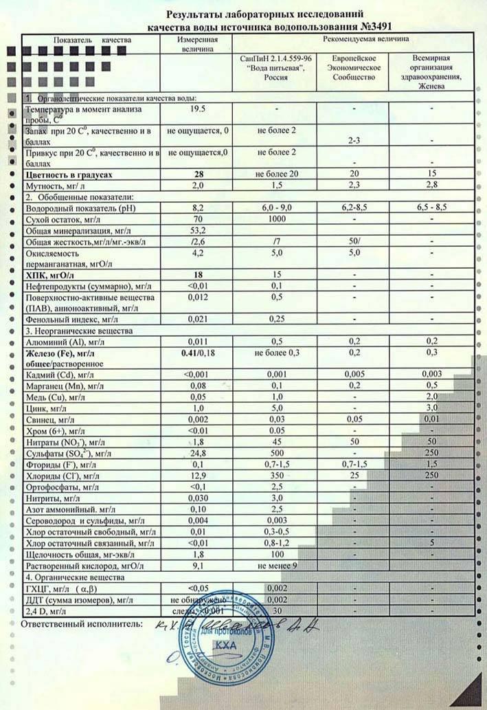 Анализ воды из скважины: на какие показатели проверять   гидро гуру