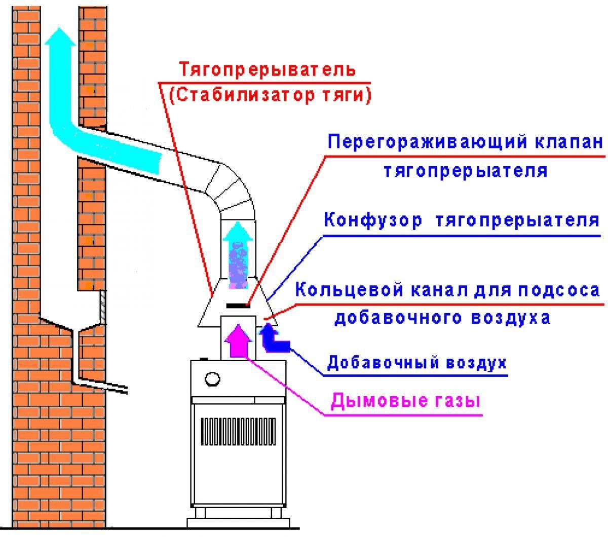 Дымоходы и вентиляция в одном коробе, трубе в частном доме: видео-инструкция по монтажу своими руками, проверка вентиляционных каналов, чистка, фото и цена