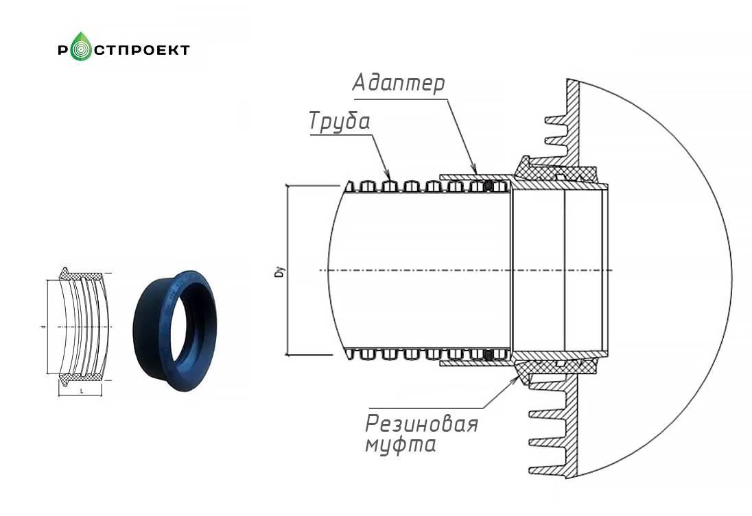 Канализационные фитинги: модели размером 110 мм для наружных и внутренних труб канализации