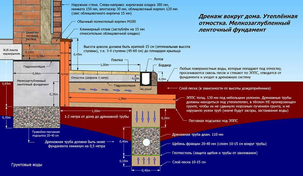 Толщина утеплителя для стен: пример расчета, калькулятор