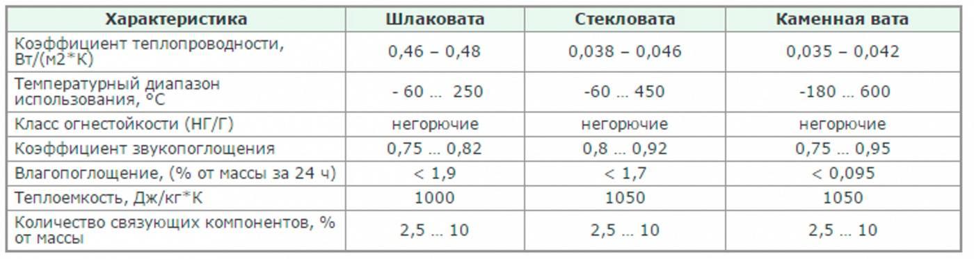 Минеральная вата: виды материала, применение, характеристики и советы по выбору