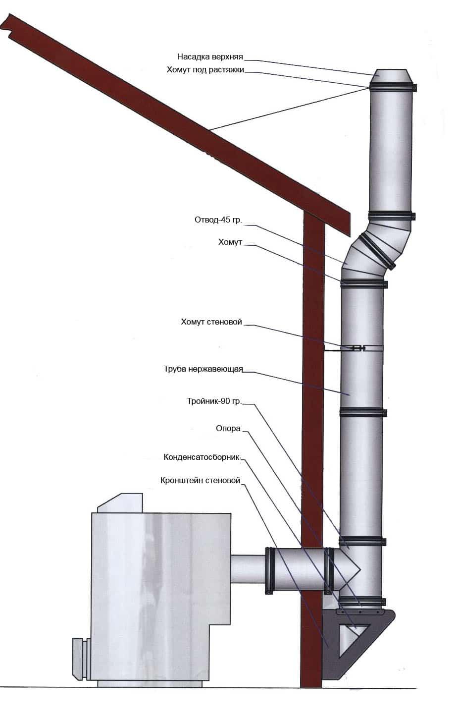 Схема установки дымохода через стену