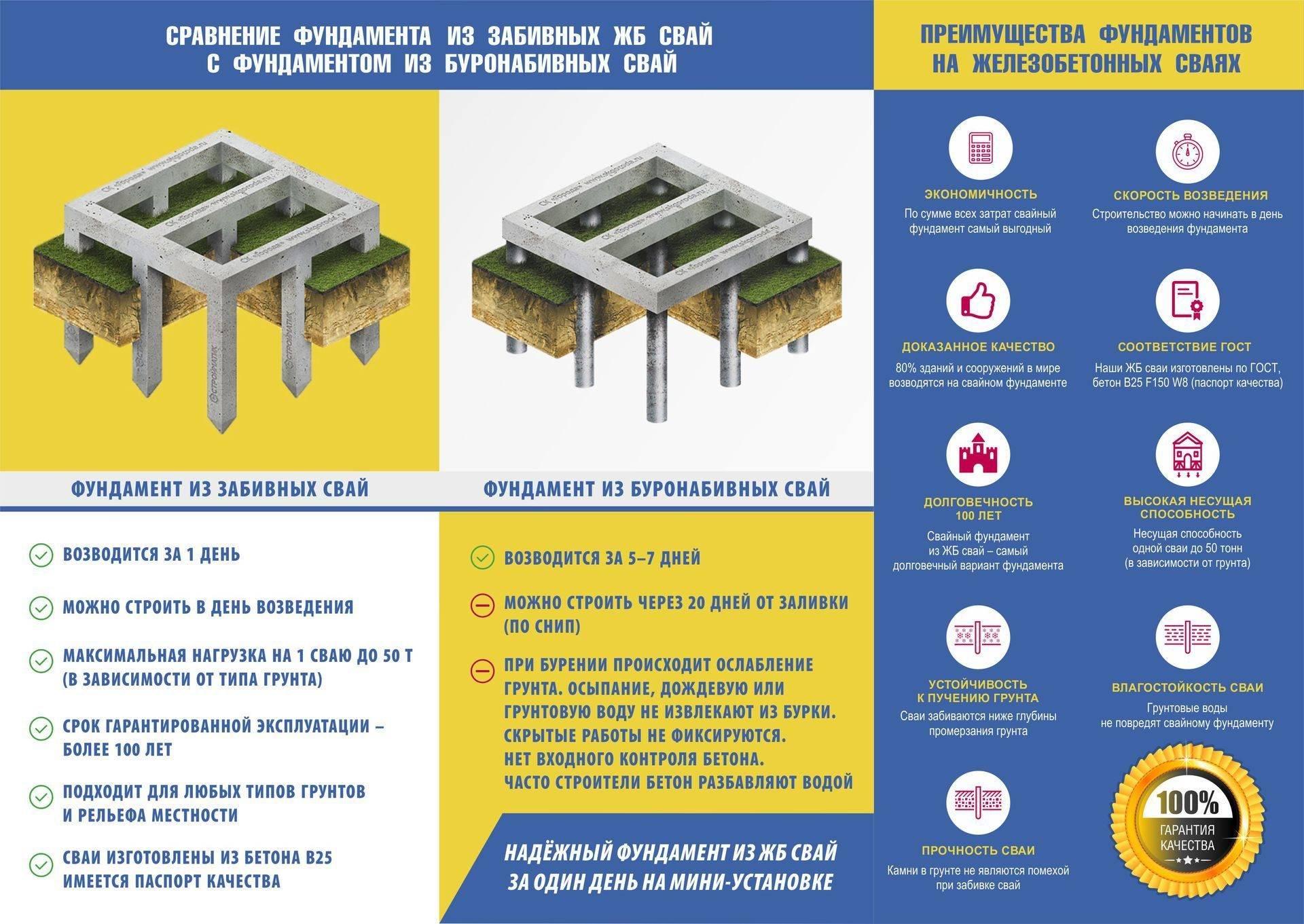 Новые современные технологии и материалы строительства частных домов