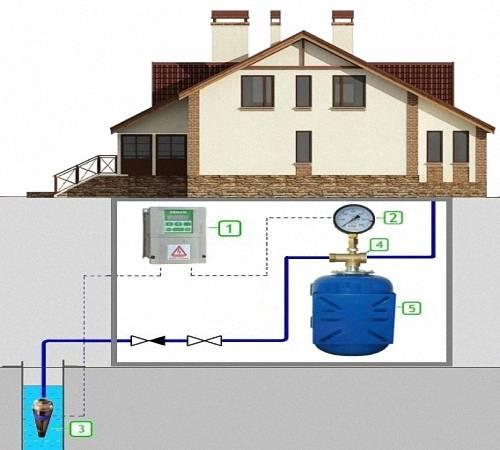 Подключение частного дома к центральному водопроводу - самстрой - строительство, дизайн, архитектура.