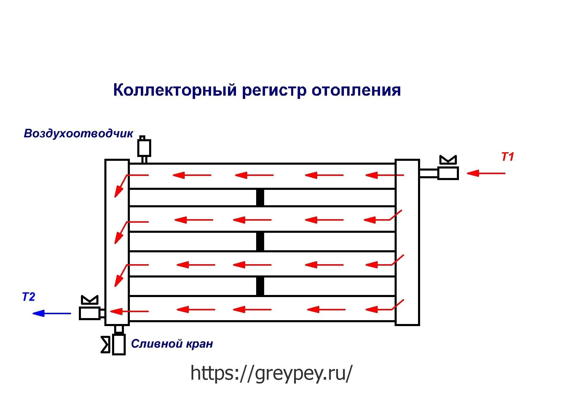 Расчет регистров отопления - система отопления