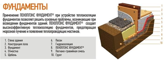 Устройство плитного фундамента: достоинства и недостатки, как рассчитать толщину