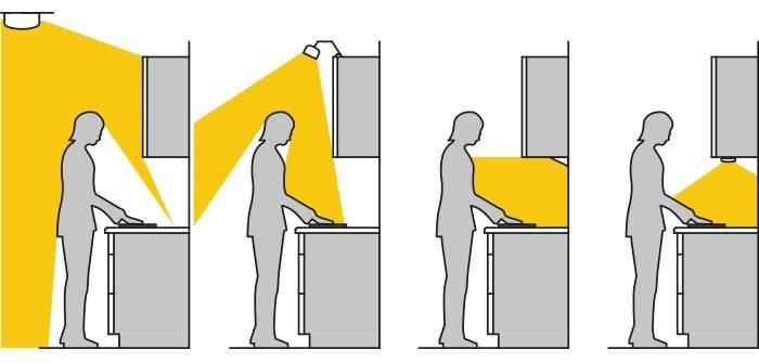 Подсветка рабочей зоны на кухне: собенности, варианты, фото примеры