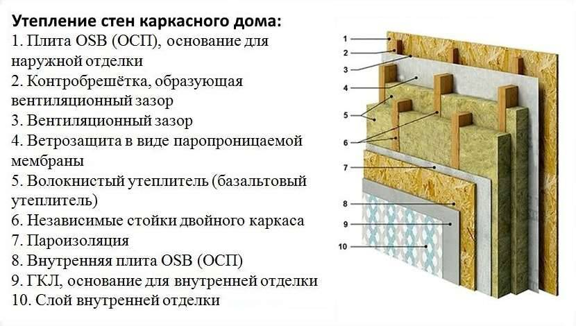 Технология процесса и инструкция по утеплению стен снаружи минватой