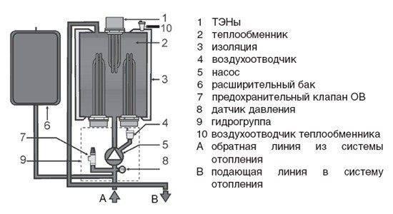 Котел protherm скат: особенности, плюсы и минусы, установка, модельный ряд