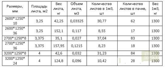 Плита цементно стружечная (цсп): применение, характеристики