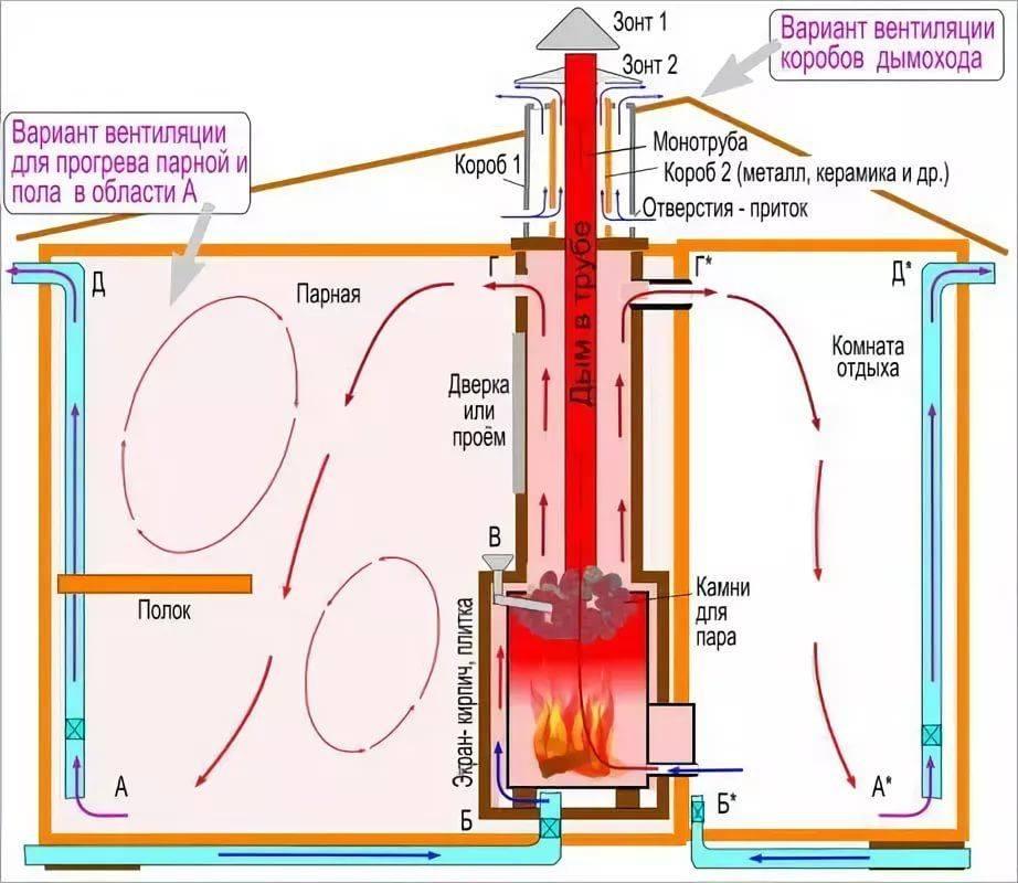 Принудительная вентиляция в бане: способы устройства и монтажные нюансы