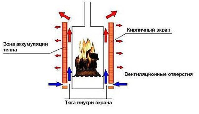 Как железную печь обложить кирпичом своими руками: выбираем инструменты и материалы, чтобы обложить железную печь кирпичом