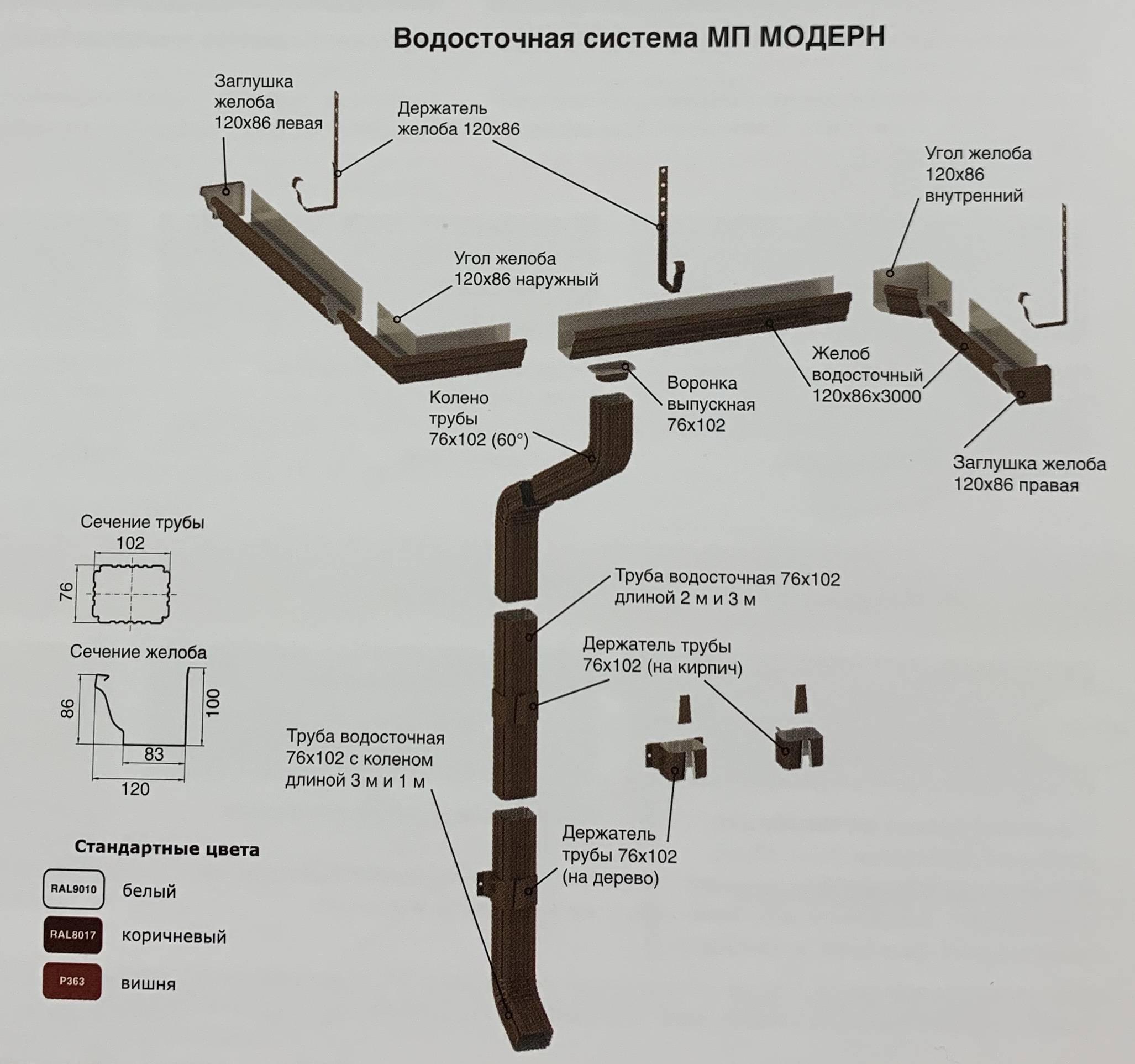 Водосточная система — википедия