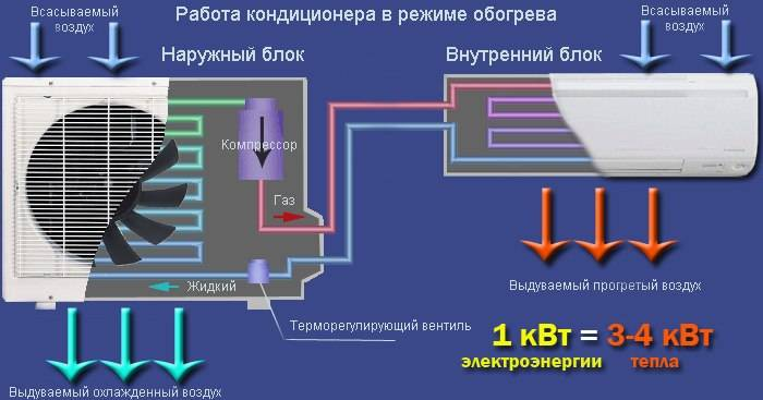 При какой температуре можно включать кондиционер зимой и летом