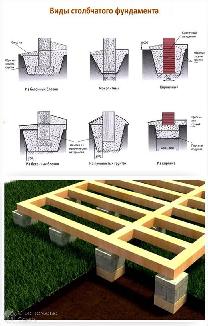 Как сделать фундамент для пристройки к дому?