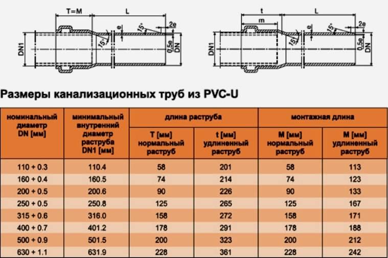 Технические характеристики труб корсис и корсис про