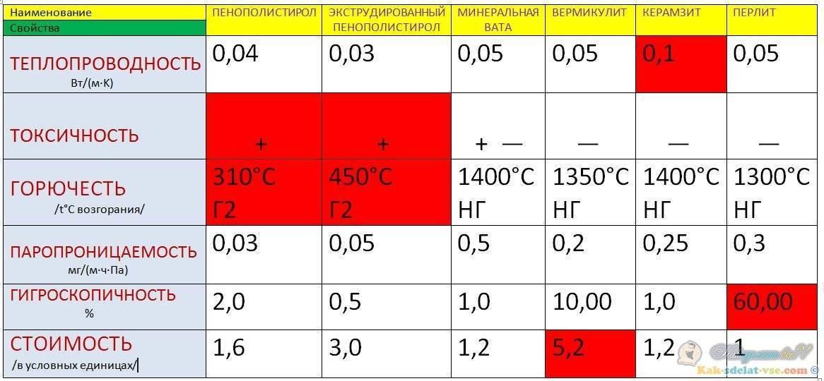 Утепление вермикулитом