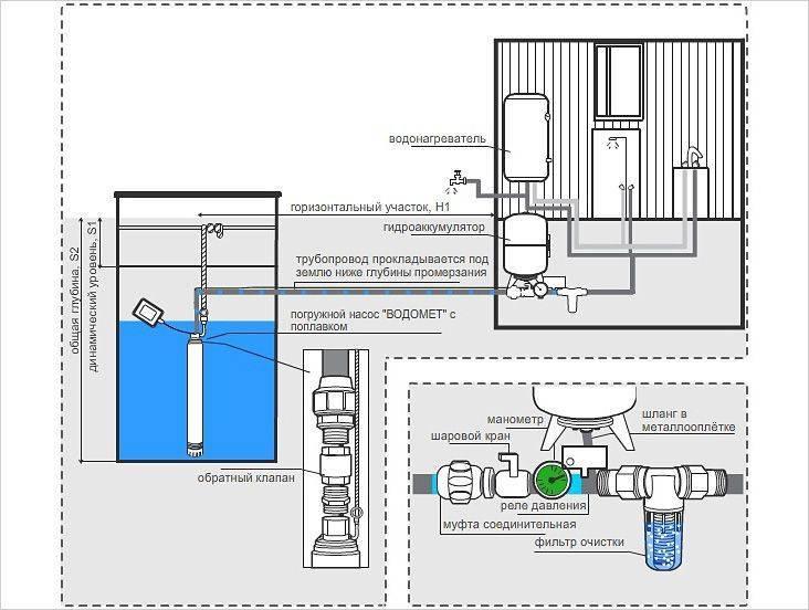 Водоснабжение бассейнов: схемы, оборудование, обеззараживание