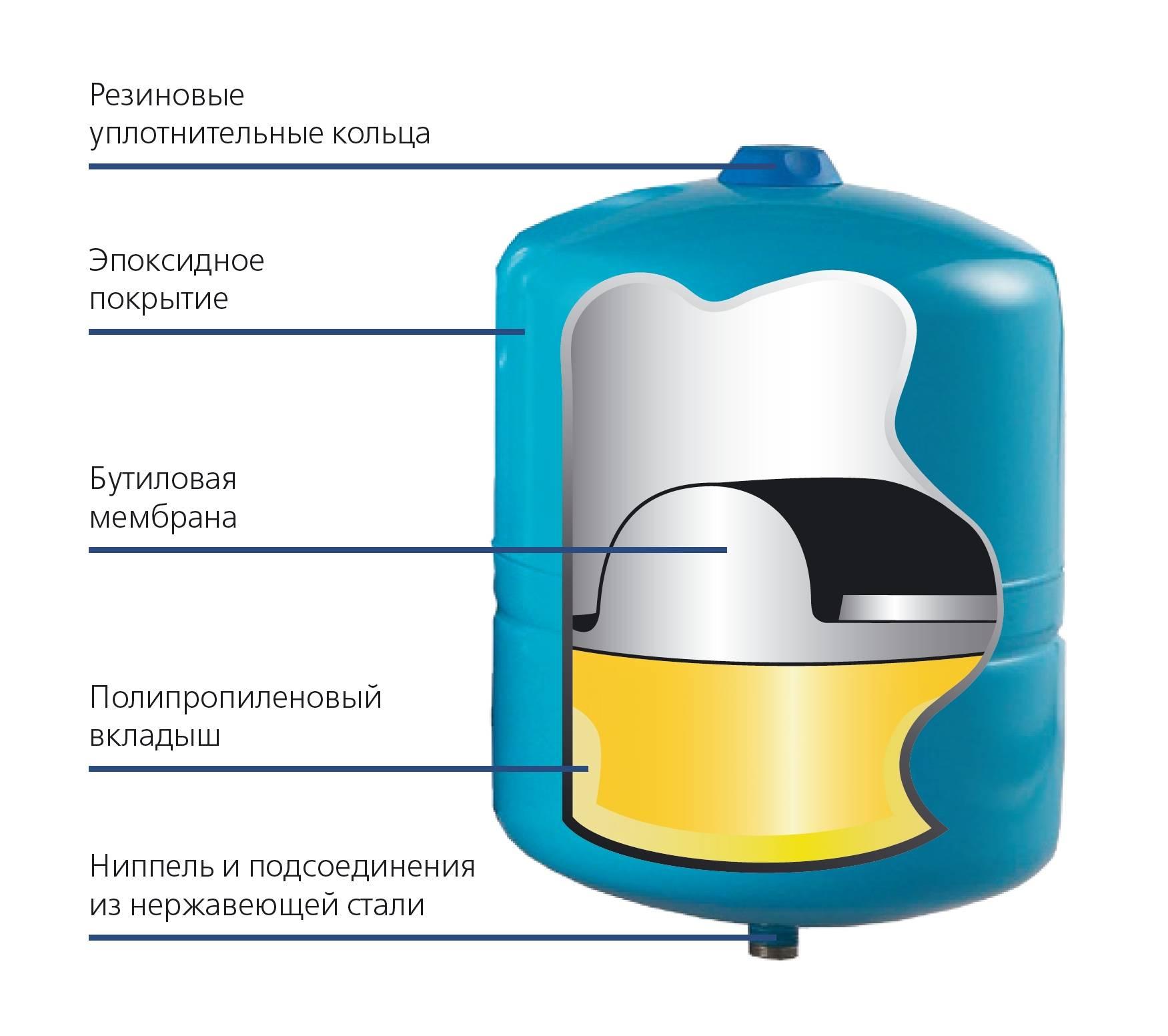 Установка расширительного бака в системе отопления, схема подключения, как правильно установить на крепления, где устанавливается