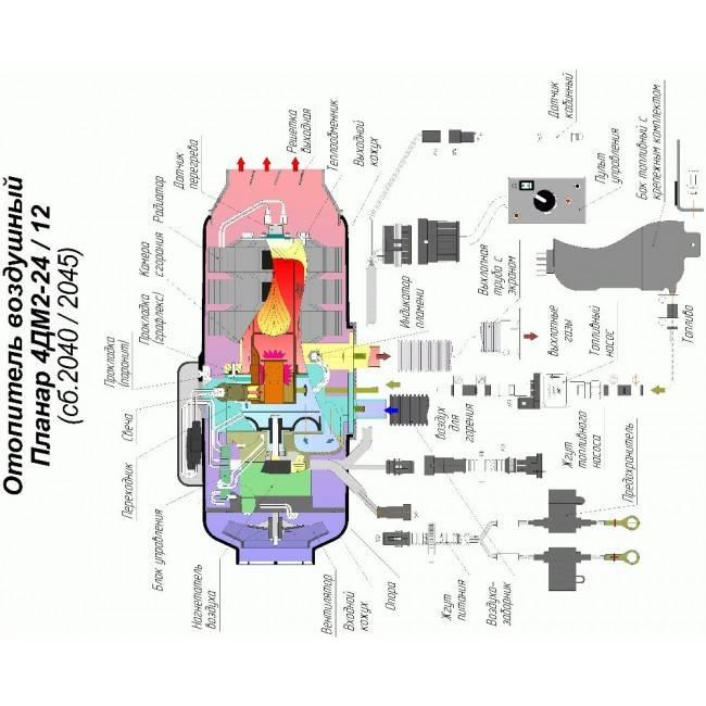 Бинар, теплостар и планар: подогреватель двигателя и салона