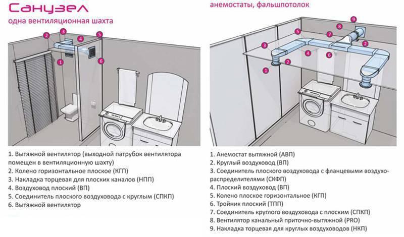 Вентиляция в ванной и туалете - как сделать и устройство