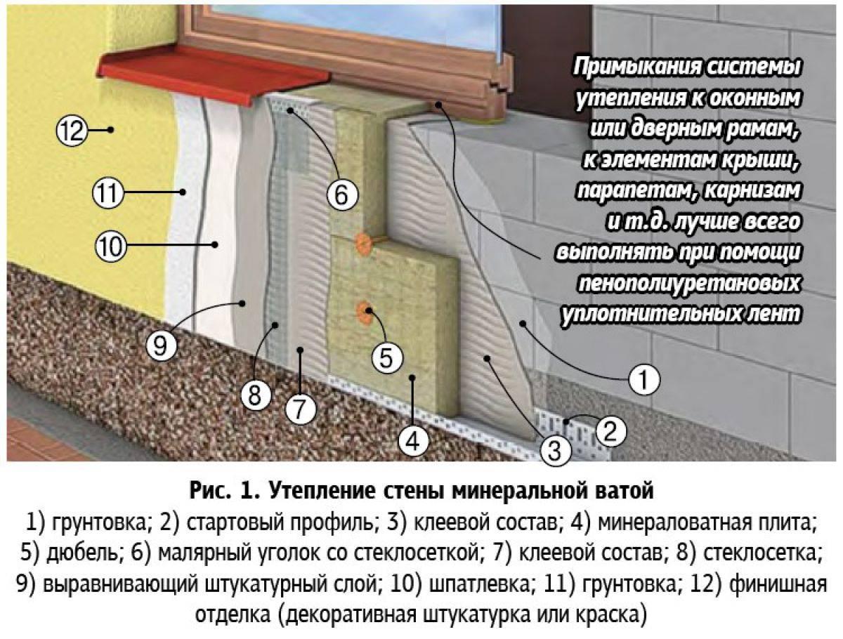Утепление фасада минватой, технология проведения работ