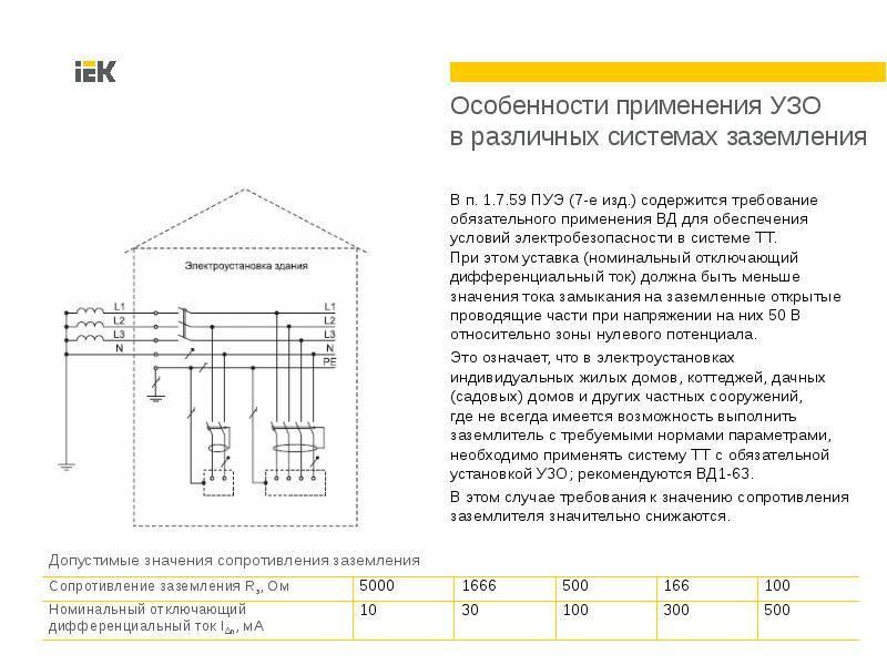 Пуэ-7 п.1.7.10-1.7.48 заземление и защитные меры электробезопасности область применения. термины и определения