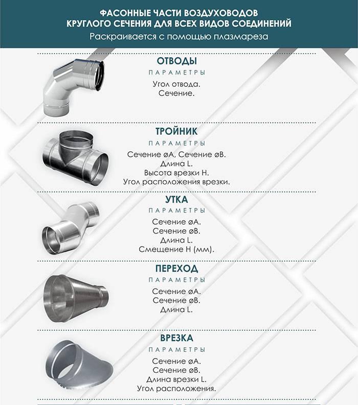 Воздуховод для вытяжки на кухне: виды изделий по форме и размерам, особенности монтажа, советы по установке