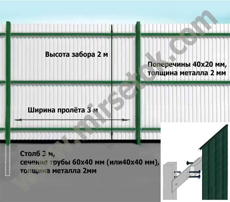 Как сделать забор из профнастила: пошаговая инструкция для самостоятельного строительства