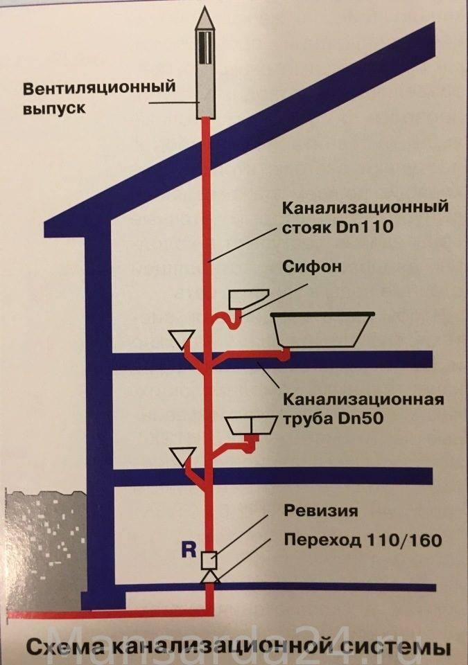Вентиляция канализации в частном доме и схема труб