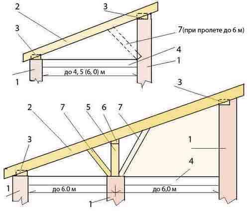 Как правильно сделать односкатную крышу своими руками – разбор устройства и конструкции односкатной крыши