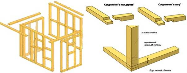 Верхняя обвязка каркасного дома - всё о строительстве