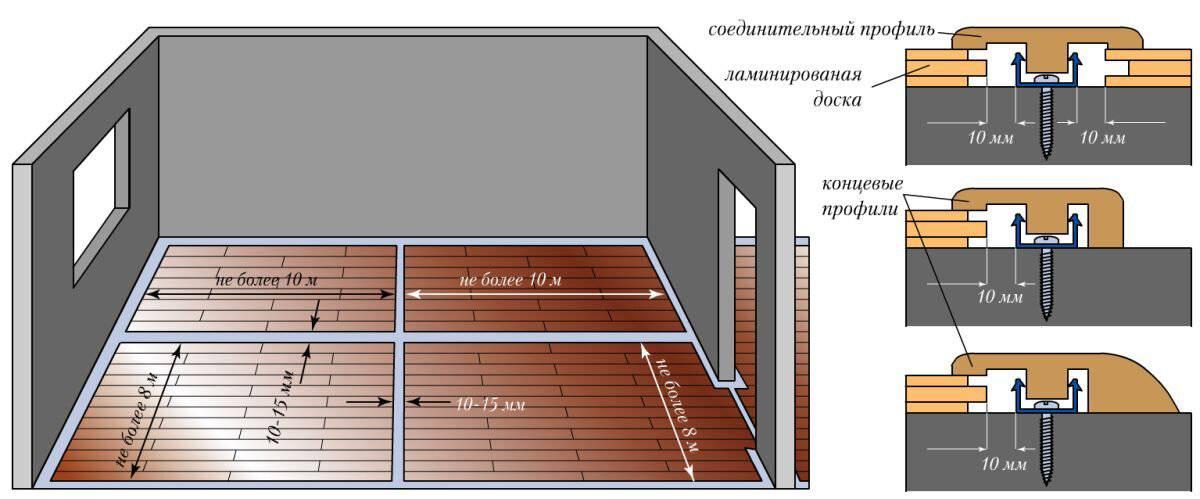 Укладка ламината на деревянный пол и выравнивание фанерой