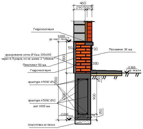 Устройство и кладка кирпичного цоколя на фундамент