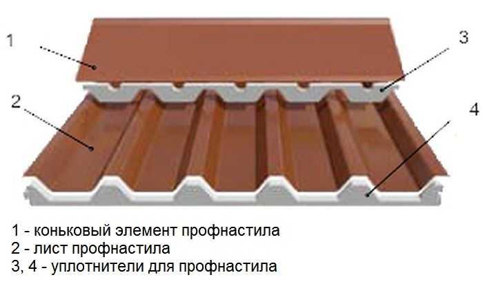 Элементы кровли из профлиста - кровля и крыша