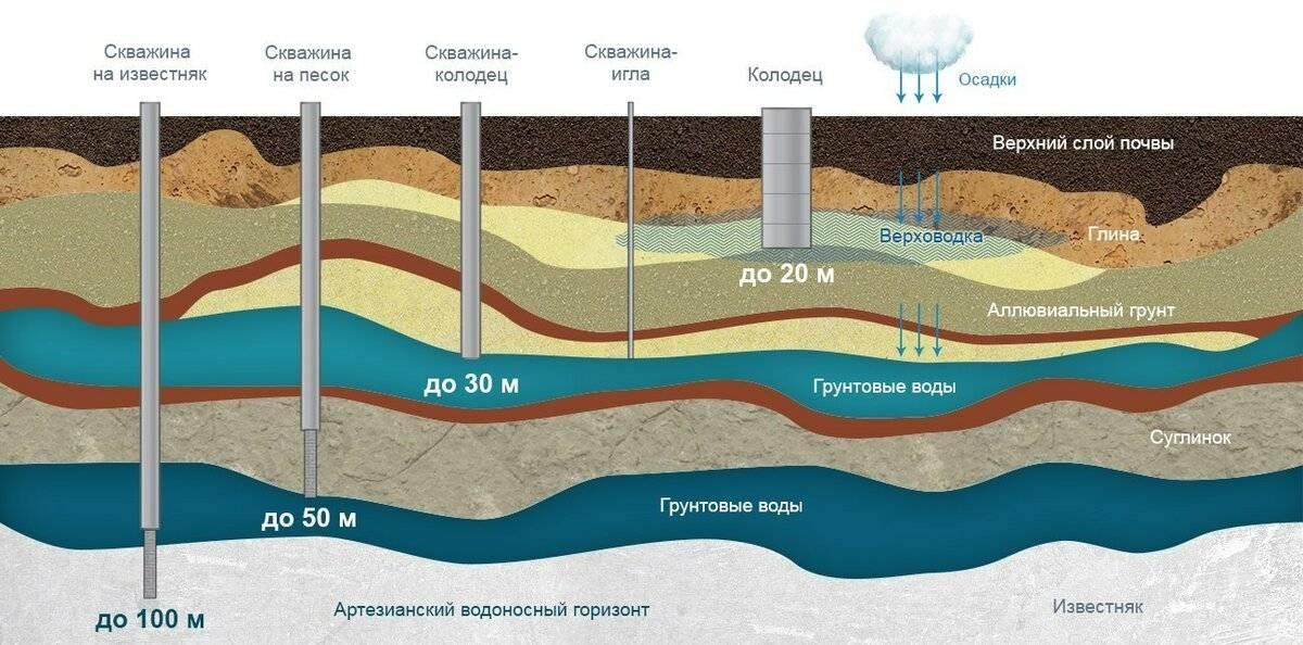 Какой глубины бурить скважину для питьевой воды?